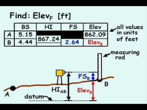surveying leveling Example