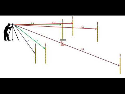 what is back sight inter sight and fore sight in land surveying by SLK