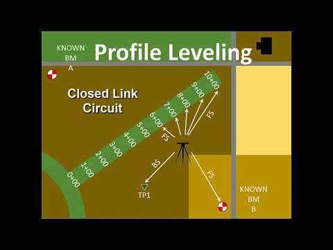 Land Surveying Part 4 - Profile Levelling