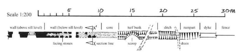 field survey symbols topo