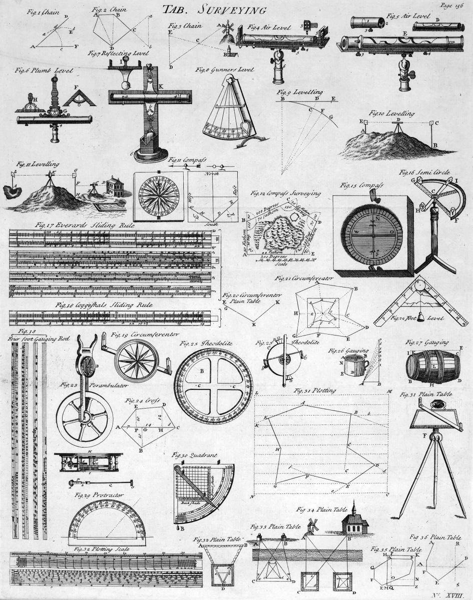 Survey sketches,,