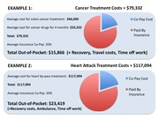 Treatment Cost Examples