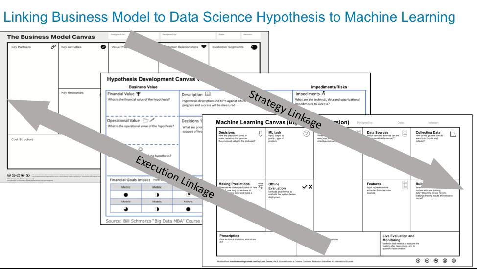 Hypothesis Development Canvas Version 0 4 - Data Science Central