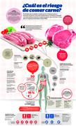 ¿Cuál es el riesgo de comer carne?