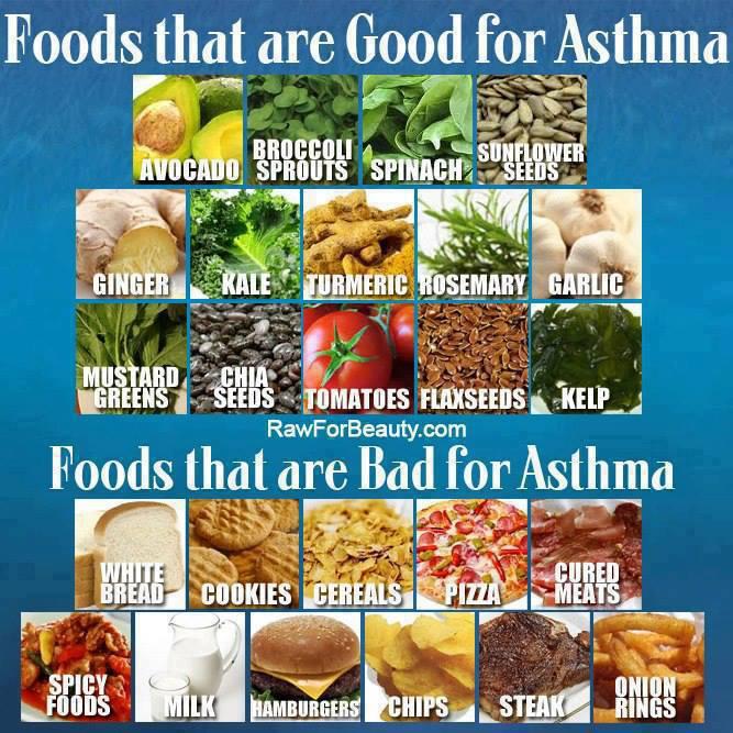 Foods Good 4 Asthma