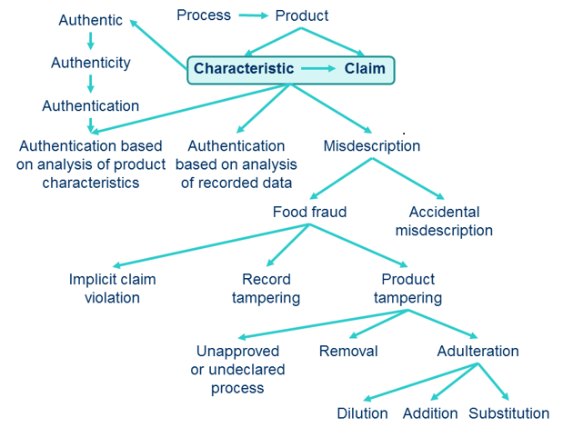 CEN Workshop Agreement (CWA) 17369:2019 - Authenticity and fraud in the feed and food chain. Concepts, terms, and definitions is published