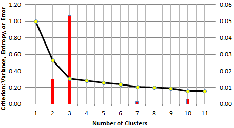 How to Automatically Determine the Number of Clusters in