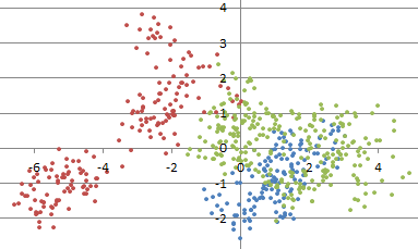How to Automatically Determine the Number of Clusters in your Data