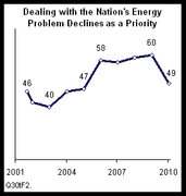 Pew - Nation's Energy Problem