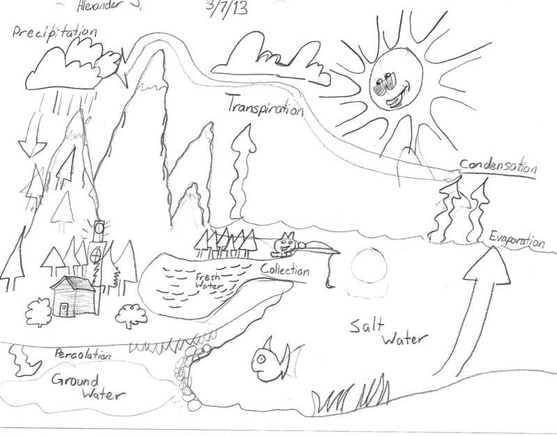 LTR_2013Water_Cycle_0002