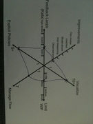 Kiviat Diagrams: Depth of Kanban