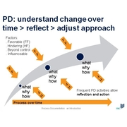 Process Documentation method