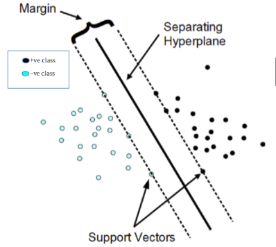 Demystifying the Math of Support Vector Machines (SVM)