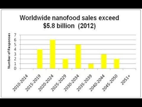 Bioengineered Nano Foods; Soylent Green on Steroids