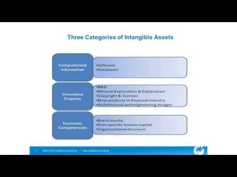 Intangible Assets: What They Are and Why They Are Important