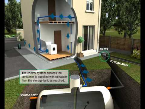 Systém sklizně dešťové vody a její využití (EN titulky)