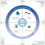 Introduction to the Map of Meaning (Holistic Development Model)