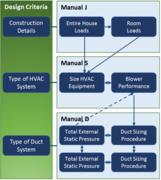 HVAC Design Calculations