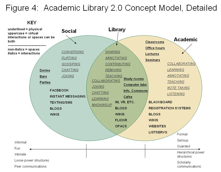 Michael Habib's Library 2.0 Concept Model