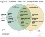 Michael Habib's Library 2.0 Basic Model
