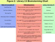 Michael Habib Library 2.0 Brainstorming Chart