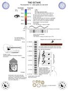 Octave Chart