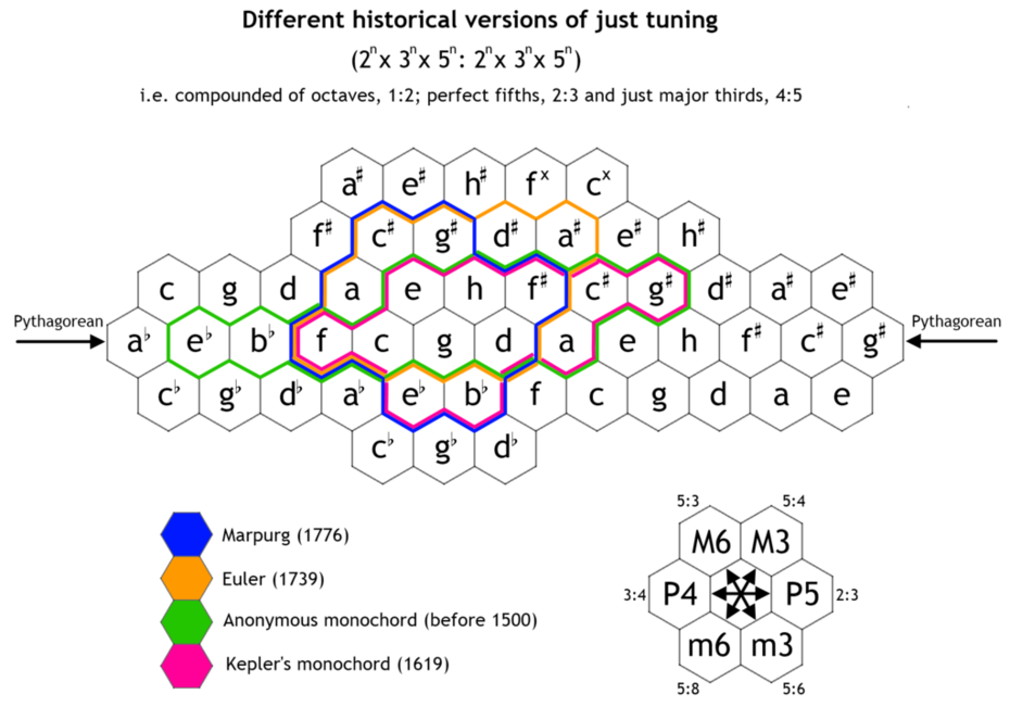 Just tuning - different historical versions
