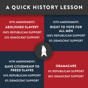 History of Democrats