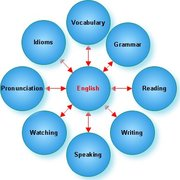 all what we are working on facebook English group learning group