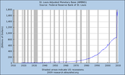 U.S. Money Supply 1910 - 2009