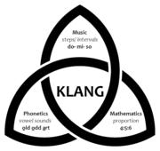 Aspects of KLANG