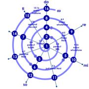 Octave Spiral 1-16 Intervals Vowel Sounds