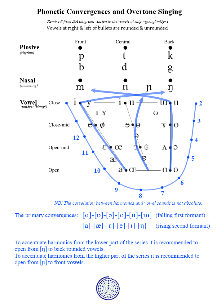 Phonetic Convergences