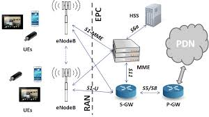 Carrier Selection & Band Locking for LTE Network (CS & BL) CS619