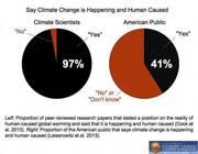Global Warming ?