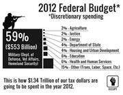 2012 Federal Budged