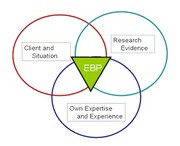 Evidence based massage therapy group