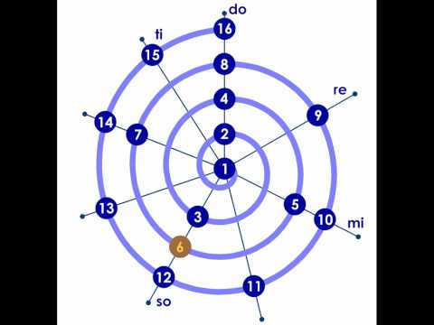Octave spiral with the first 16 elements of the harmonic series