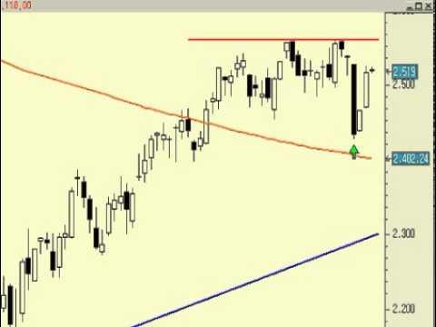 Video Analisis tecnico del Euro Stoxx50
