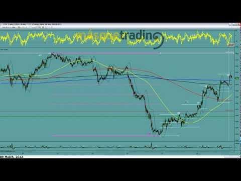 Trading en español Pre-Sesión Futuro Eurostoxx50 9-3-2012.avi