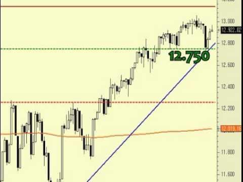 Video analisis tecnico del Dow Jones