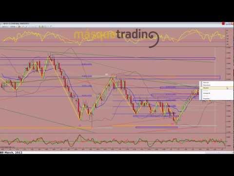 Trading en español Pre-Sesión Futuro Dolar-Libra 9-3-2012.avi
