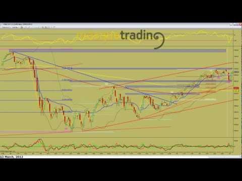 Trading en español Pre-Sesión Futuro DAX 12-3-2012.avi
