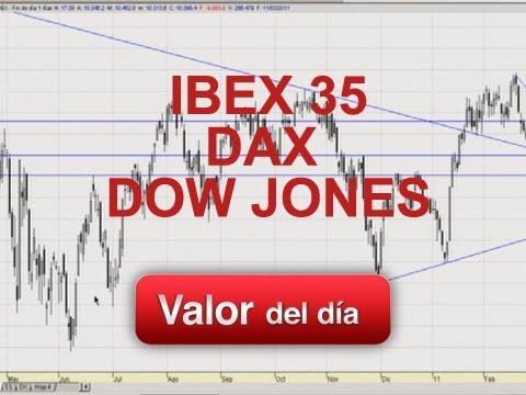 Análisis técnico de Ibex 35, Dax y Dow Jones por Luis Lorenzo en Estrategias TV (12.02.12)