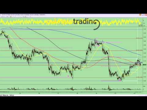 Trading en español Pre-Sesión Futuro Dolar-Euro 13-3-2012.avi