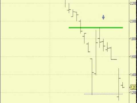 Video Analisis tecnico de Bankia 29-05-12