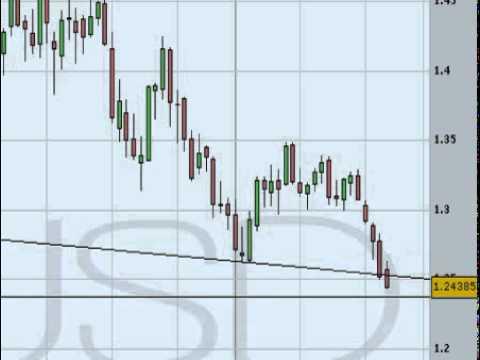 Video Analisis tecnico del Euro/Dólar 30/05/12