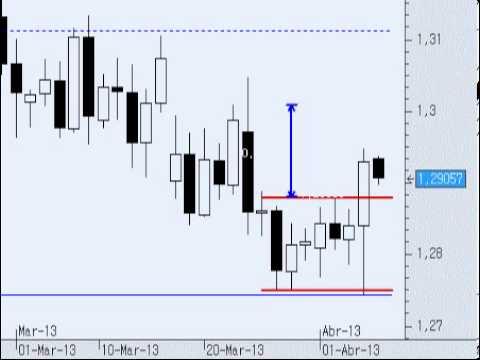 Video Analisis tecnico del Euro/Dólar 05-04-13