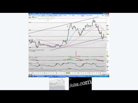 Video analisis con Daniel Santacreu: Ibex, Eurostoxx, DAX, Telefónica, Ferrovial, Bankinter, Felguera, OHL, Carrefour, Gas Natural... 11-04-13