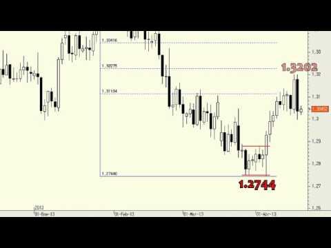 Video Analisis tecnico del Euro/Dólar 18-04-13